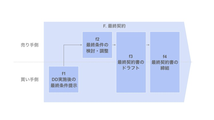 「F. 最終契約」の構成