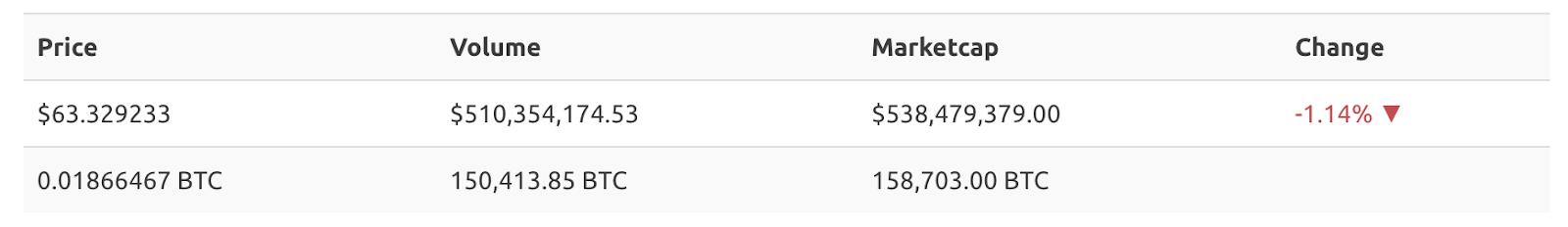 investment exchange Dash
