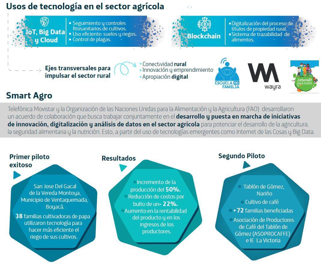 Smart Agro: Alianzas institucionales para una agricultura ...