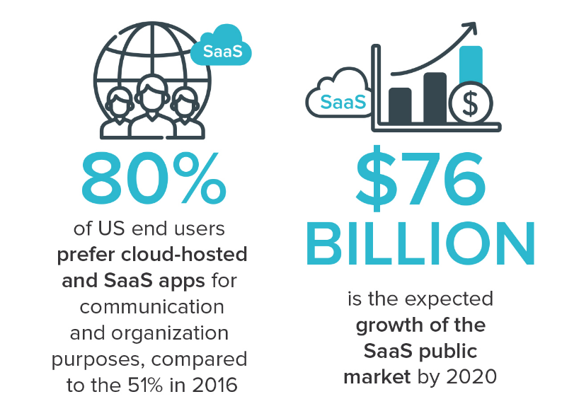 2019 SaaS Market Trends to Follow for Business Growth
