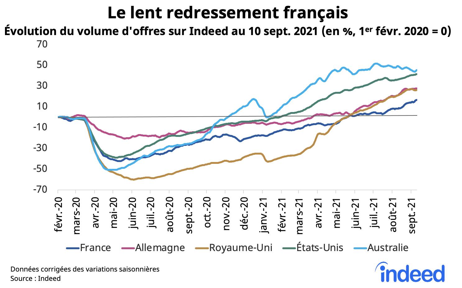 Le graphique en courbes illustre l'évolution du volume d'offres d'emploi en France, en Allemagne, au Royaume-Uni, aux États-Unis et en Australie au 10 septembre 2021.