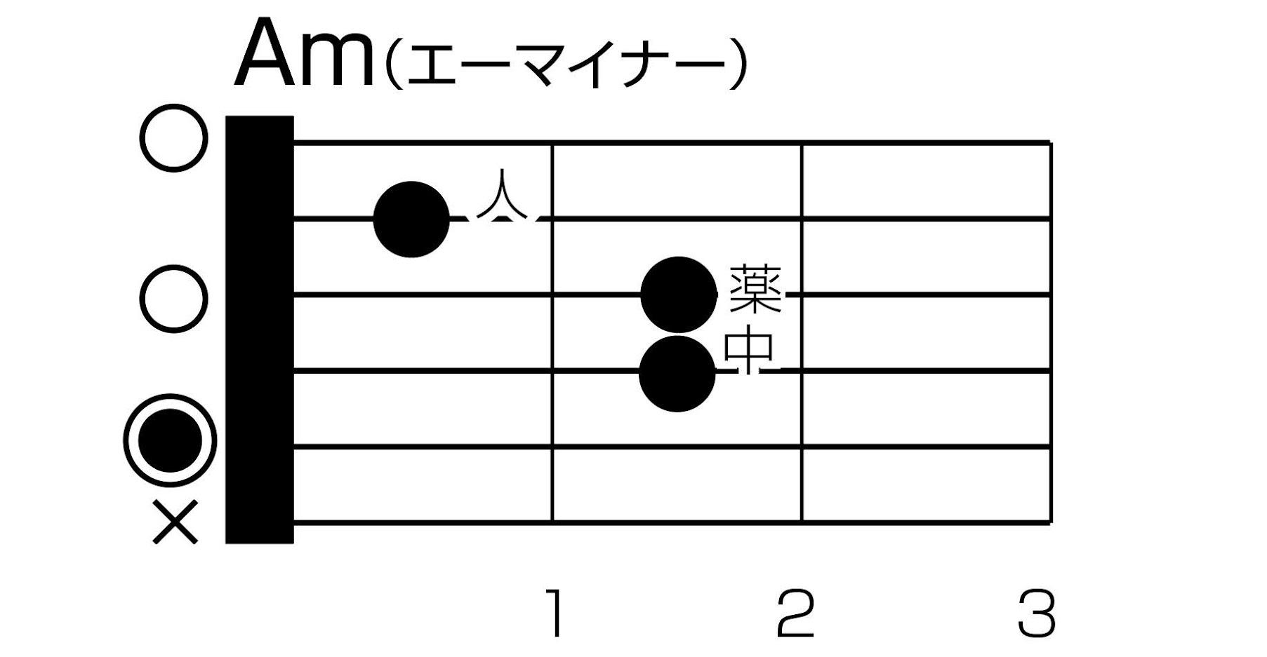 Amコード