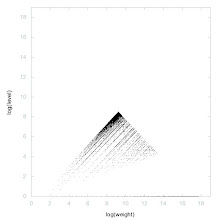 Photo: Decomposition of Triangular numbers - decomposition into weight * level + jump