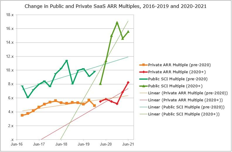 SaaS Capital Public-Private SaaS Valuation Gap