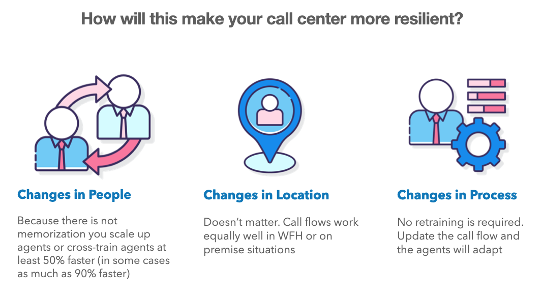 Improve Your Call Center's Resilience