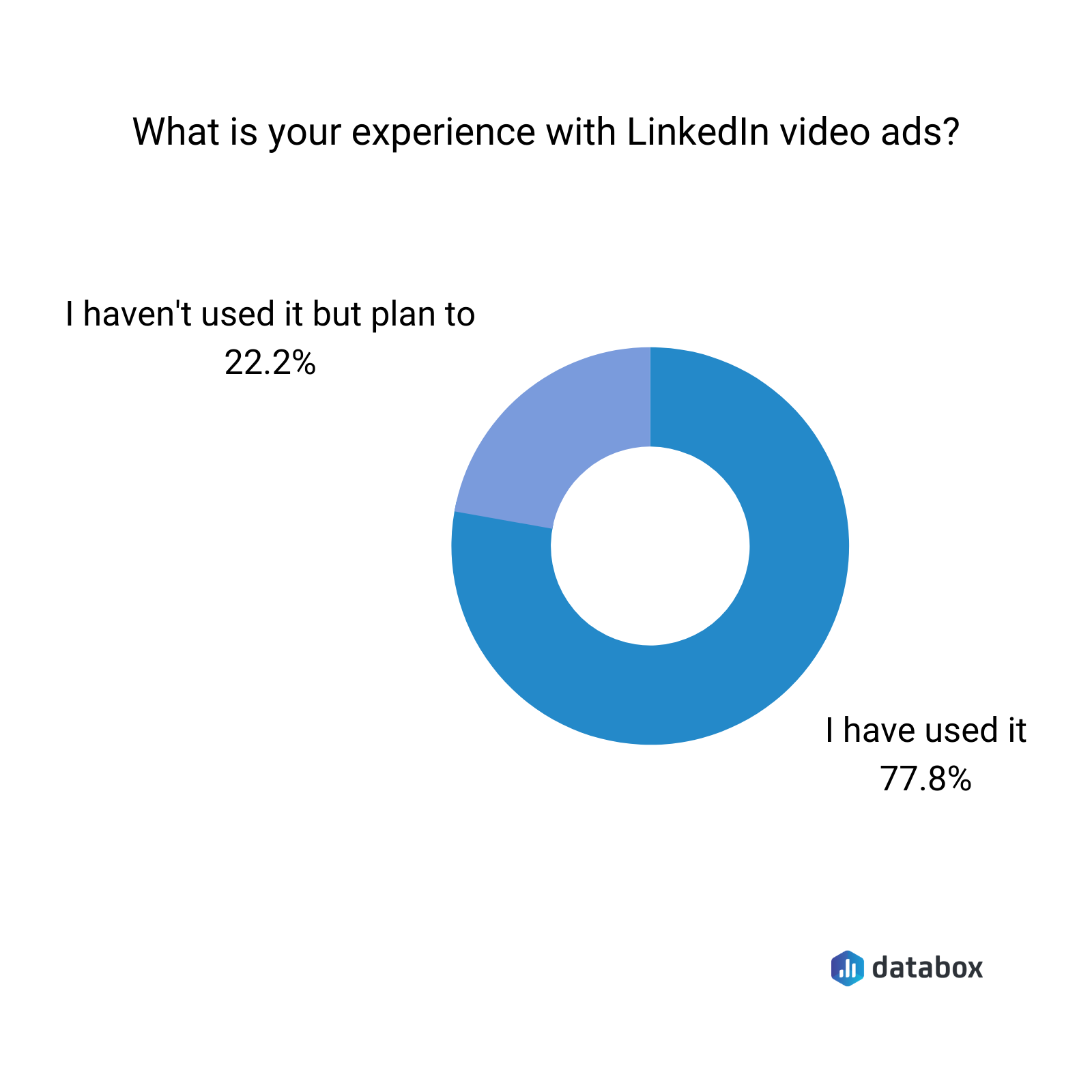 What is your experience with Linkedin video ads?