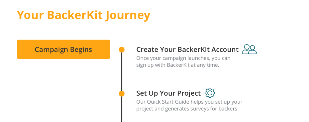 Creating a Backerkit Campaign