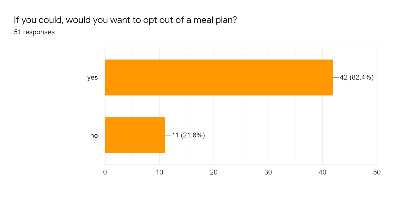 Forms response chart. Question title: If you could, would you want to opt out of a meal plan?. Number of responses: 51 responses.