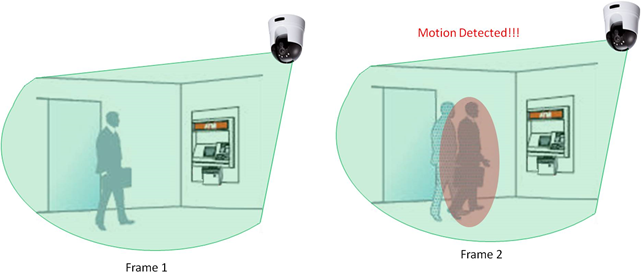 Which Types Of Motion Detection Are Available On My Ip