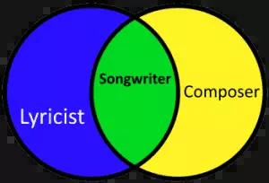 Split Sheets: Lyricist, Composer, Songwriter Venn Diagram