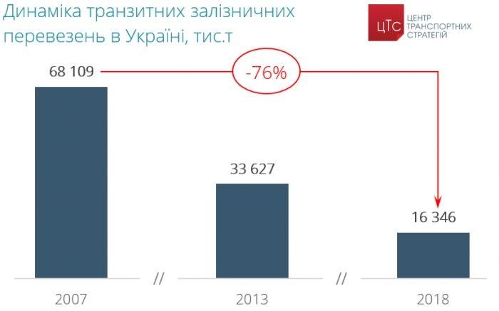 85% вагонів в Україні зношені, 95% доріг - розбіті