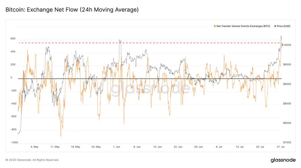 Bitcoin: Fluxo Líquido de Exchanges