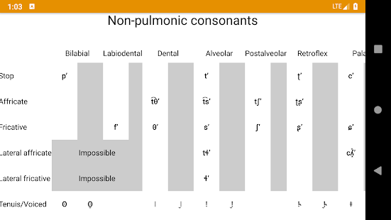 Phonemes: IPA chart, transcription