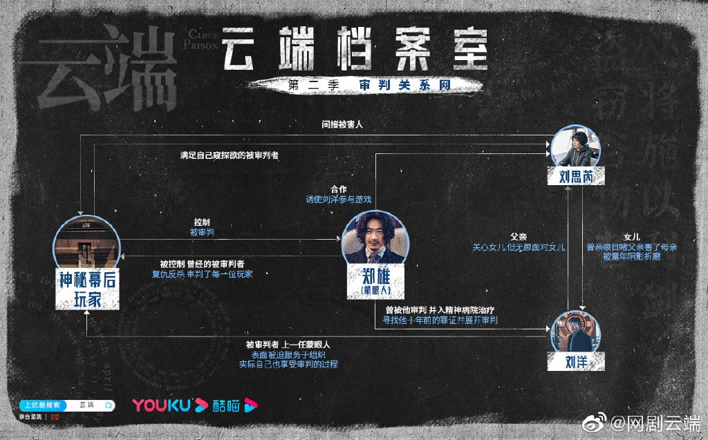 Cloud Prison Season 2 China Web Drama