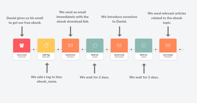 an example of a lead nurturing email workflow that maps a journey to nurture leads, and convert them to trial users in Automizy app