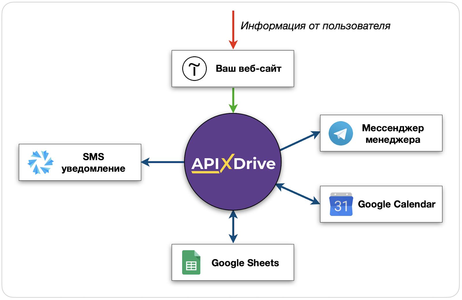 Сервис ApiX-Drive в действии. Вариант 3