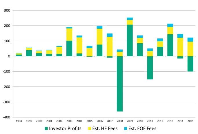 Frais des hedge funds