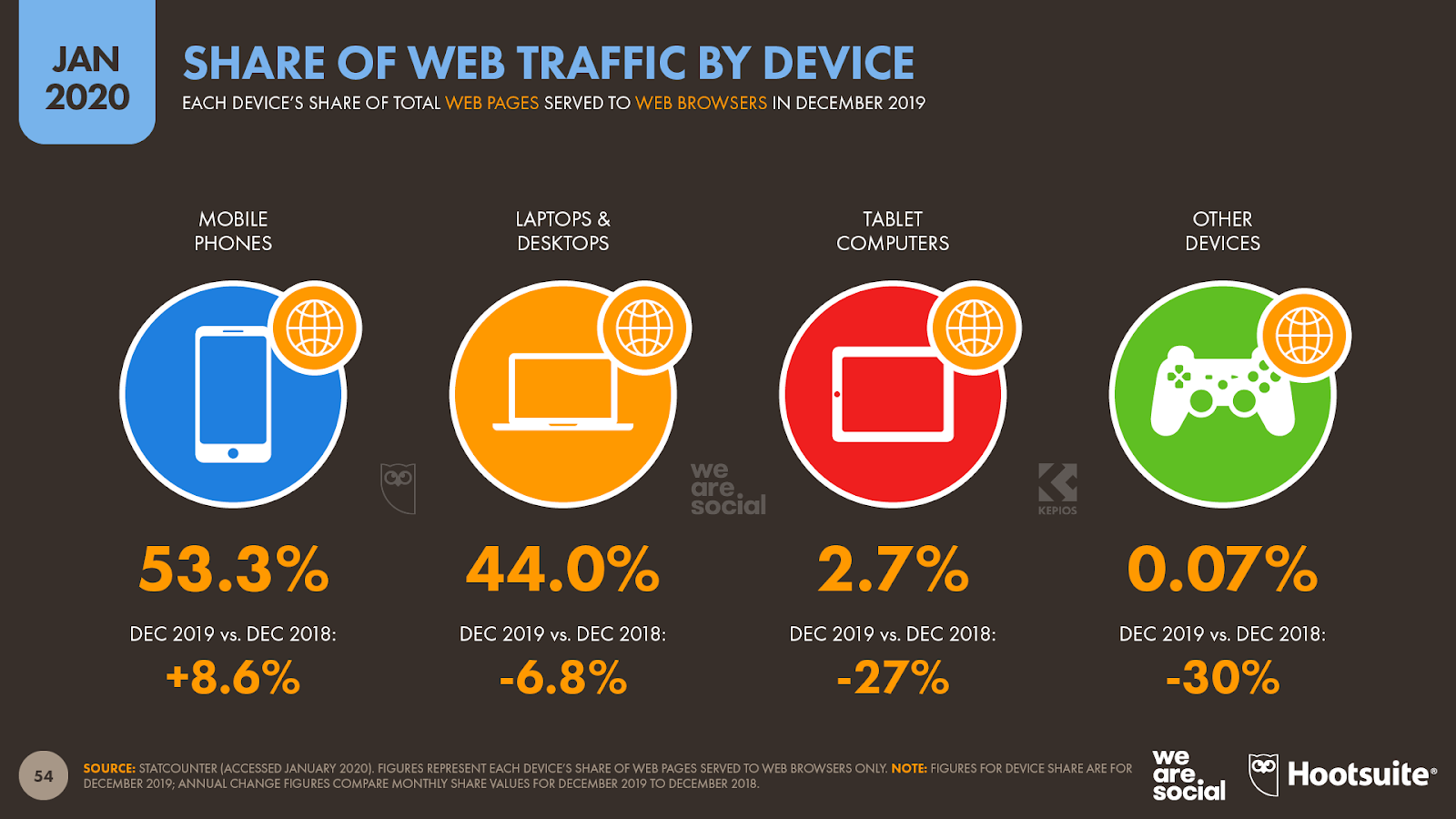 Web Traffic Share by Device