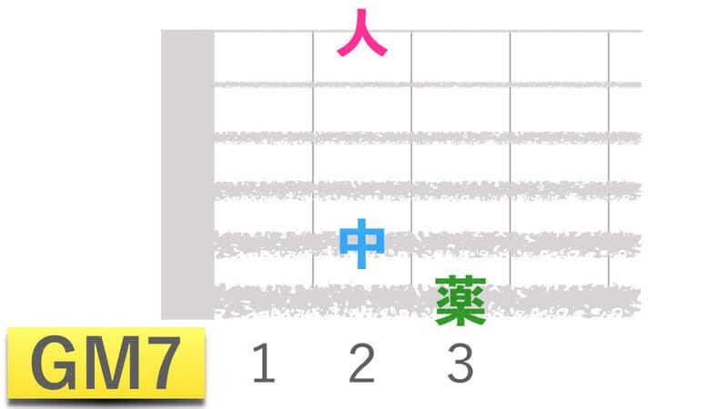 ギターコードGM7ジーメジャーセブンの押さえかたダイアグラム表