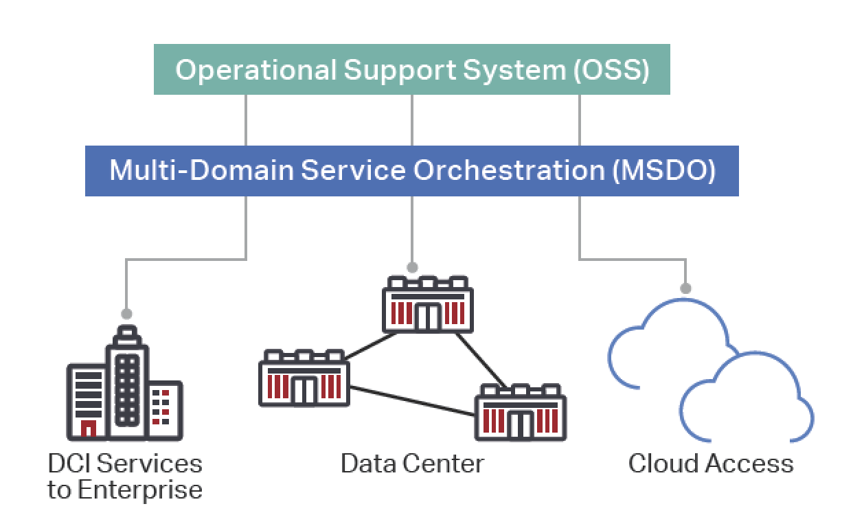 Figure 10. DCI network orchestration