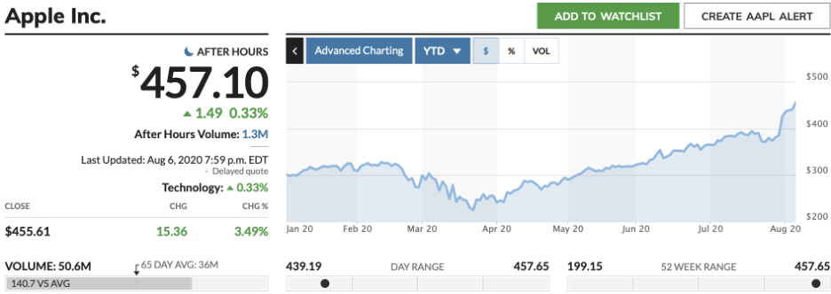 Stock chart for Apple
