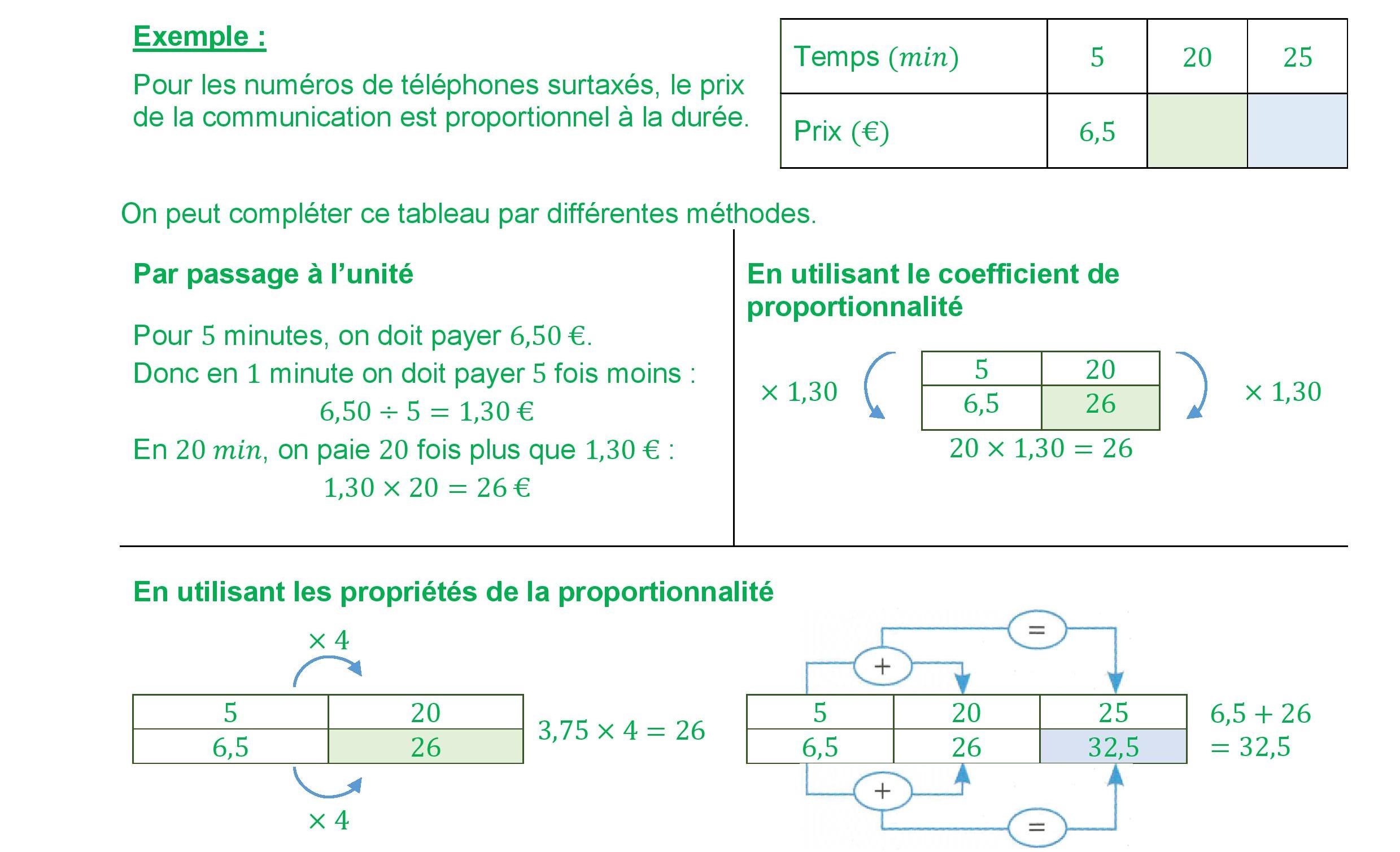 Objectif 02 Completer Un Tableau De Proportionnalite Cloudschool