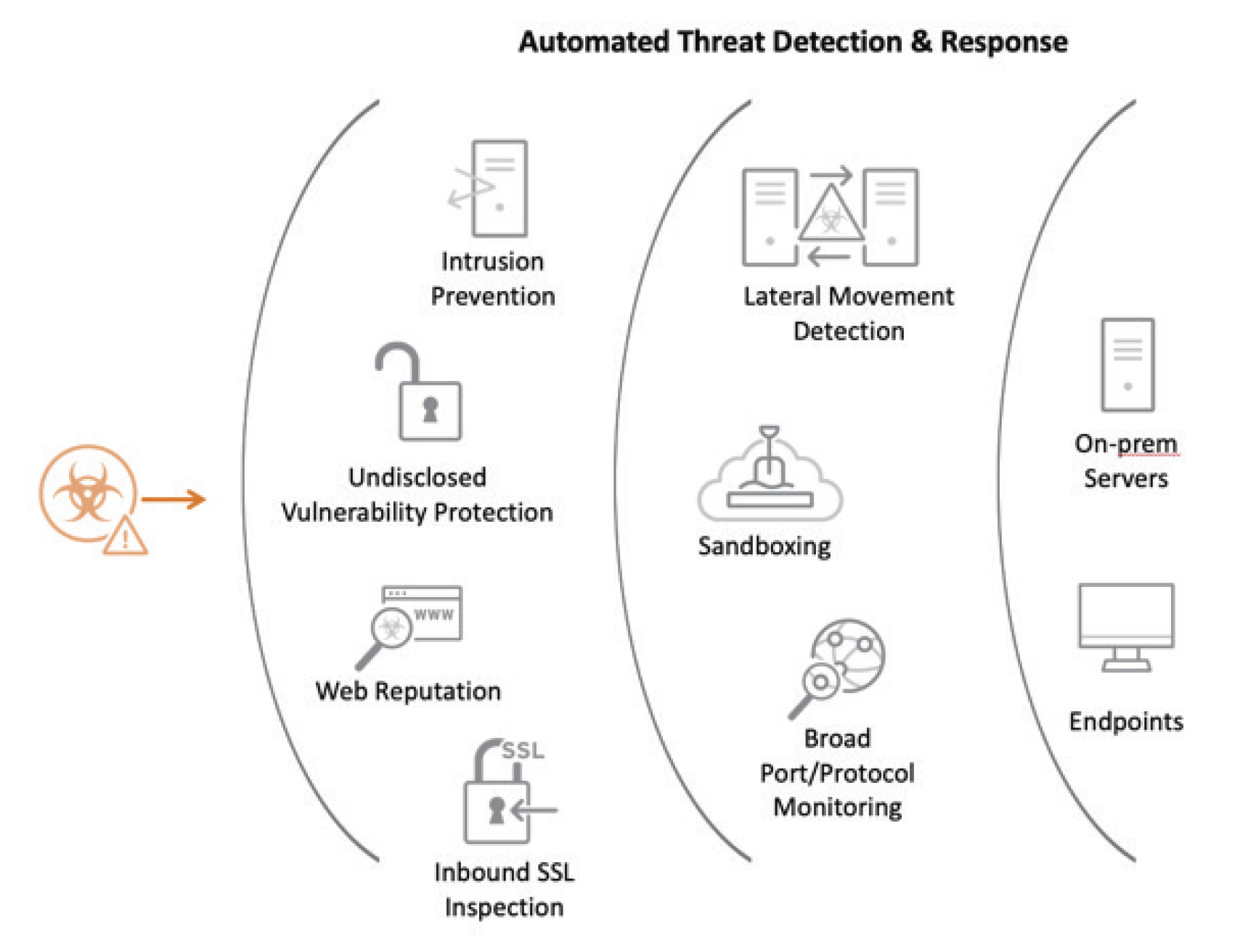 The Trend Micro Network Defense Solution protects the enterprise network from attack and detects advanced threats that attempt to move across the network.
