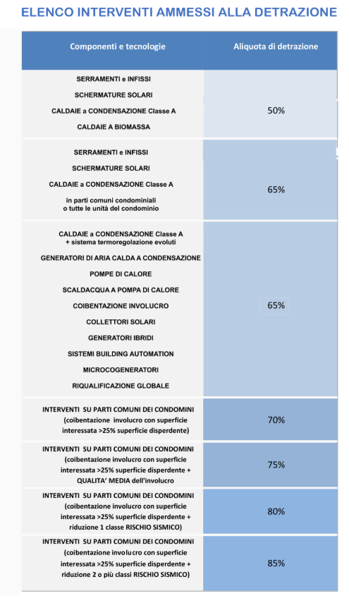 Ecobonus - slide di ENEA