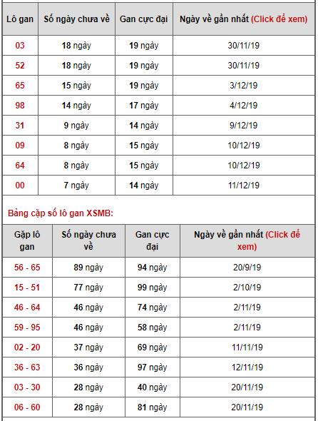 Bảng thống kê lô gan ngày 19/12/2019