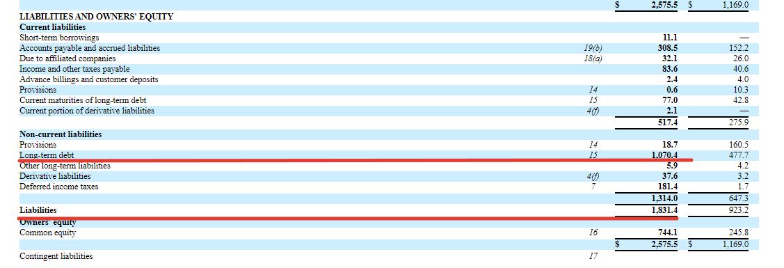 Premium отчёт перед IPO TELUS International (TIXT)