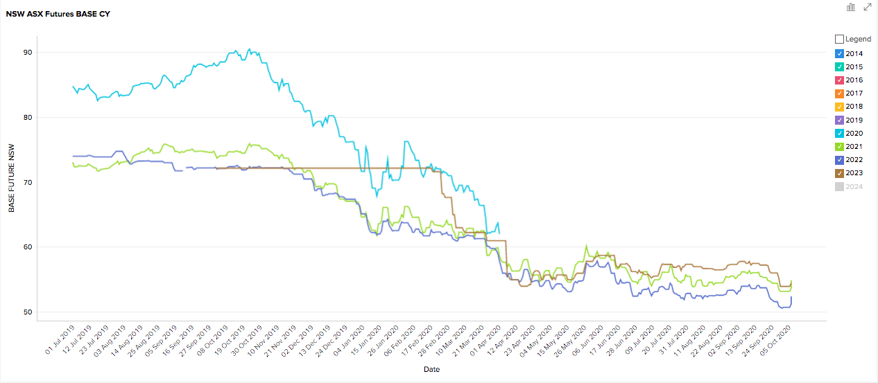 September 2020 -NSW Energy Futures Prices