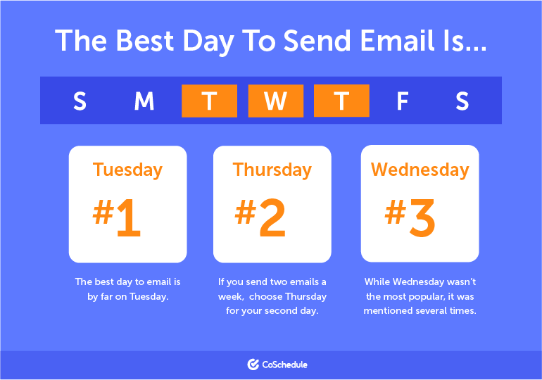 The Best Day to Send Email Is ...