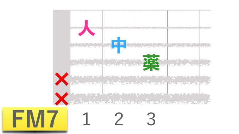 ギターコードFM7エフメジャーセブンの押さえかたダイアグラム表
