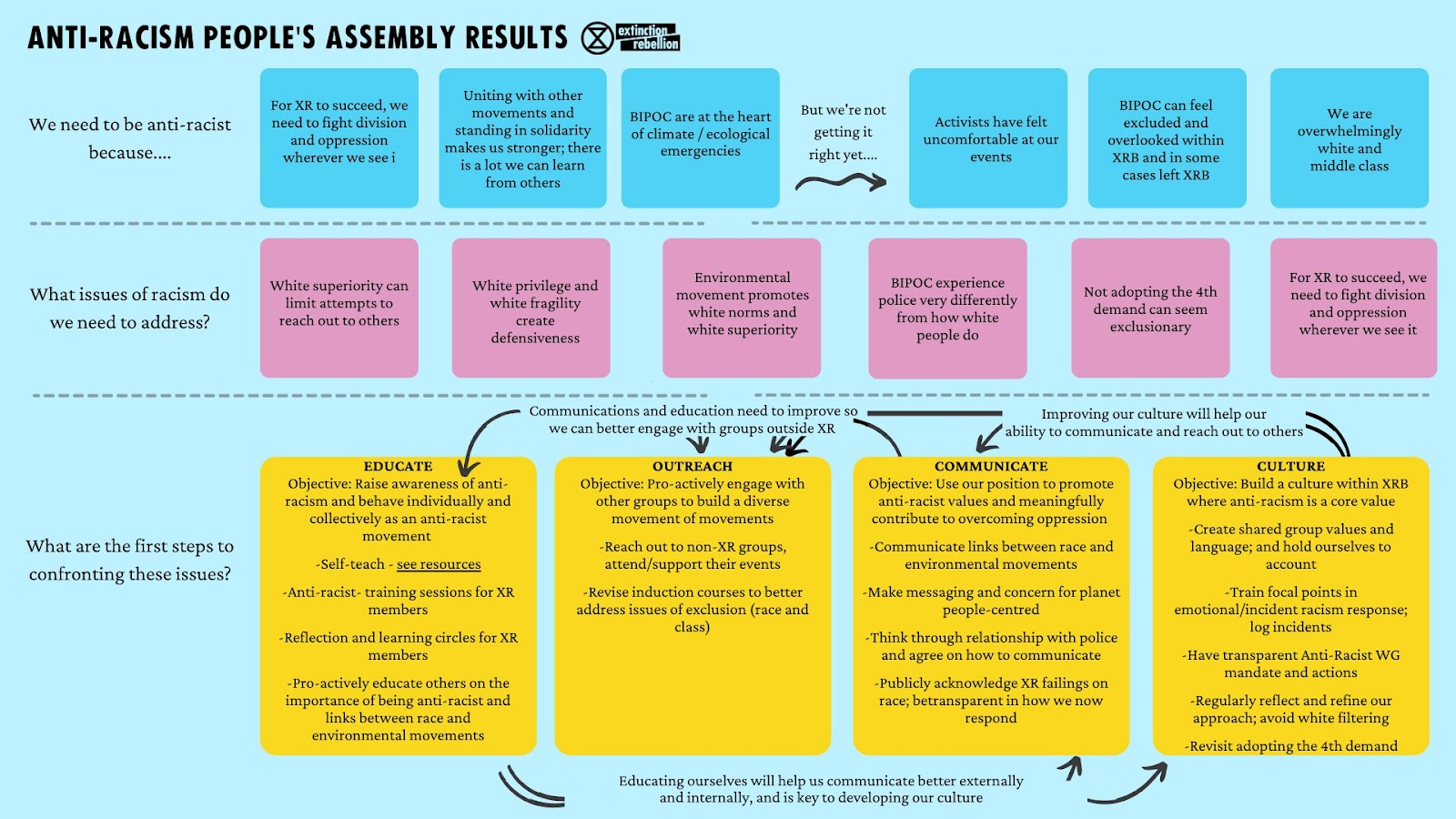 Anti-racism people's assembly results table