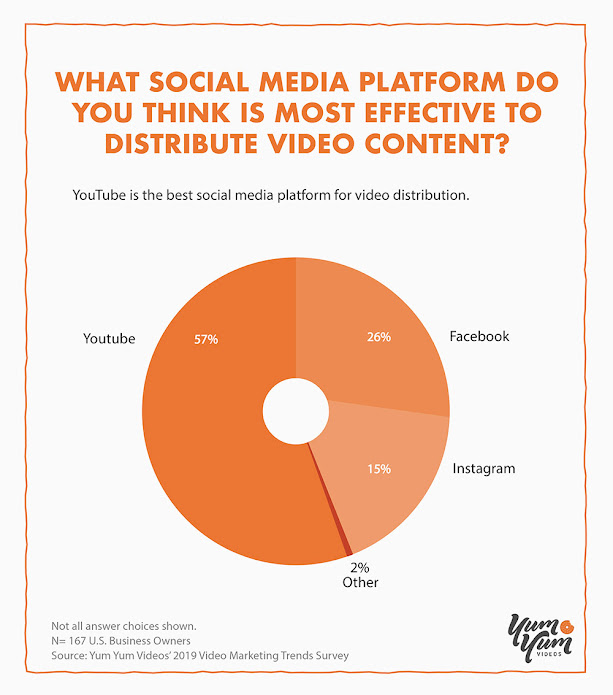 YouTube is the Best Social Media Platform for Video Distribution