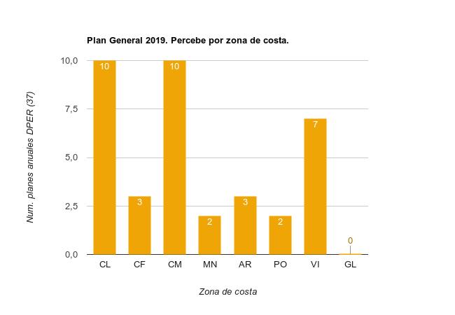 Planes Especificos 2019 Percebe por zona de costa