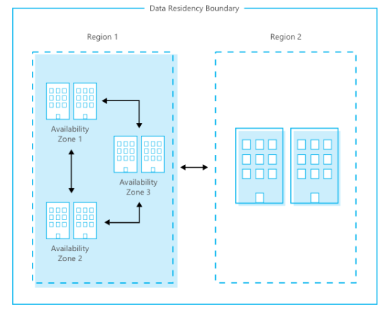 Understanding about Azure Region, Geographies, Availability Zones and Region Pairs