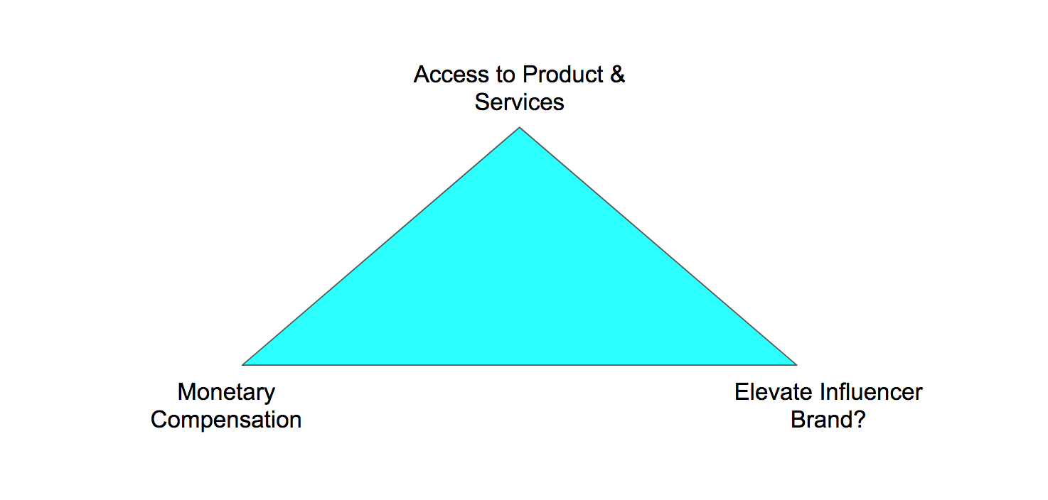 Triangle of Influencer Compensation