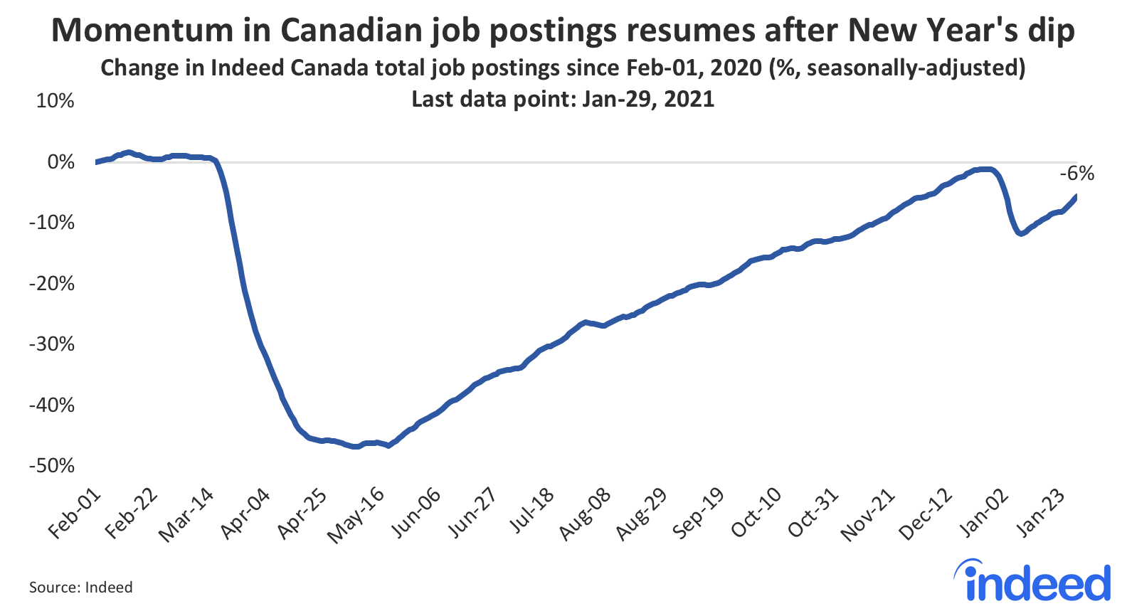 Line graph showing momentum in Canadian job postings resumes after New Year's dip