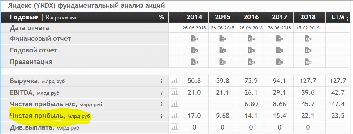 Яндекс это спекулятивный пузырь?