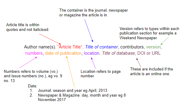 How To Cite Sources In Mla Citation Format Mendeley