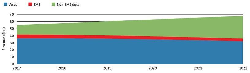Africa mobile revenue forecast ($bn), 2017-2022 (Source: Ovum)