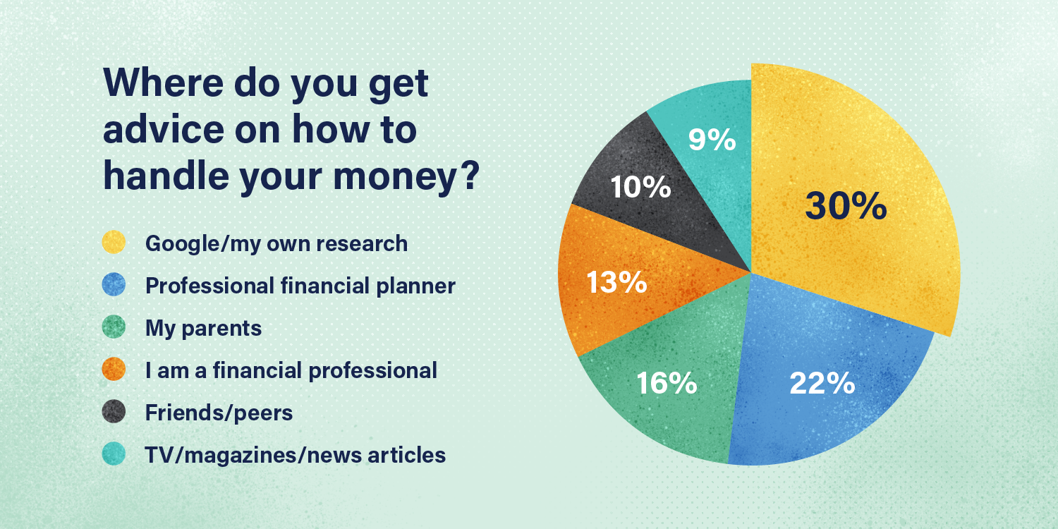 Graph: Where do you get advice on how to handle your money?