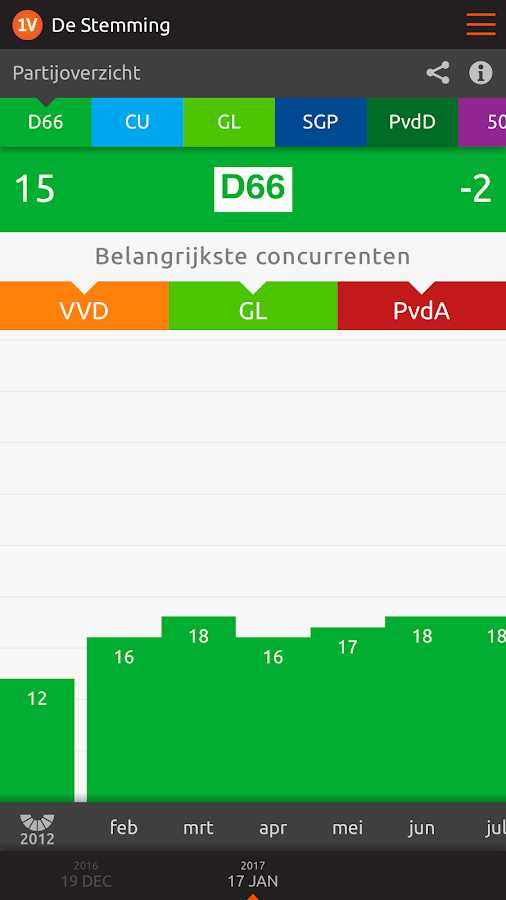 De Stemming: screenshot