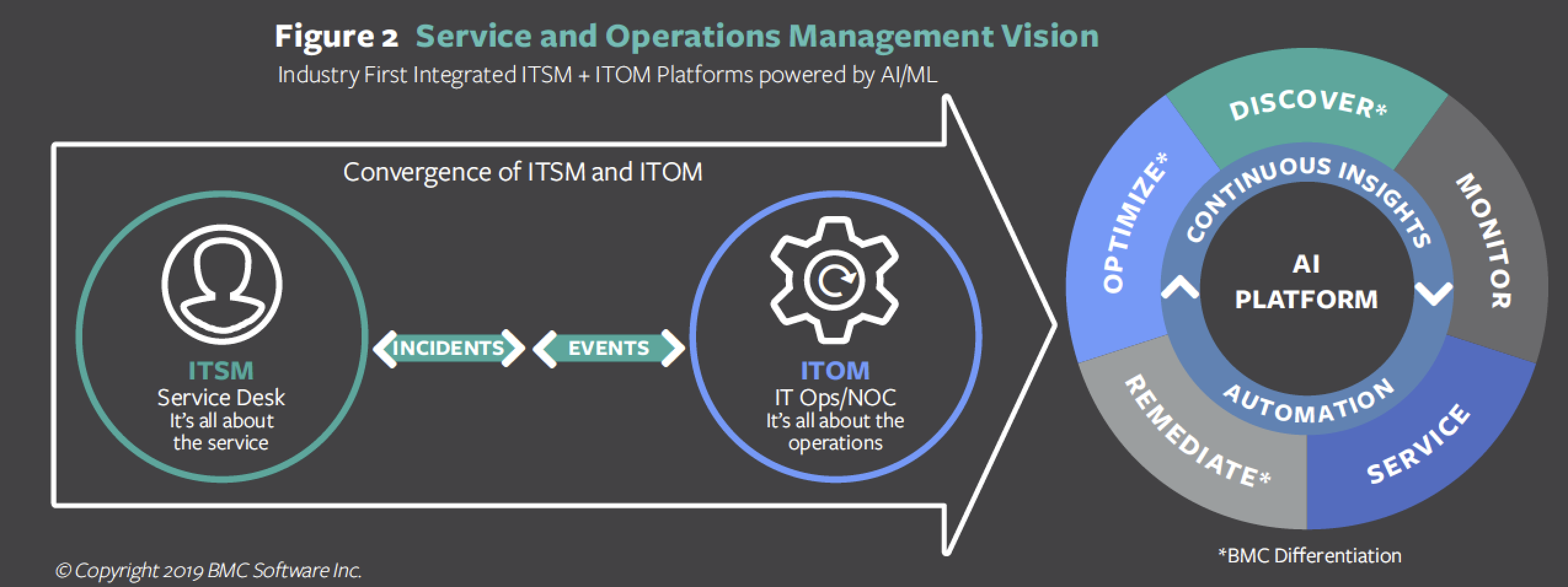Figure 2. Service and Operations Management Vision