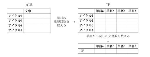 図3. TF-IDFの求め方