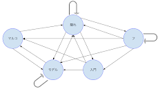 An Introduction to Hidden Markov Model