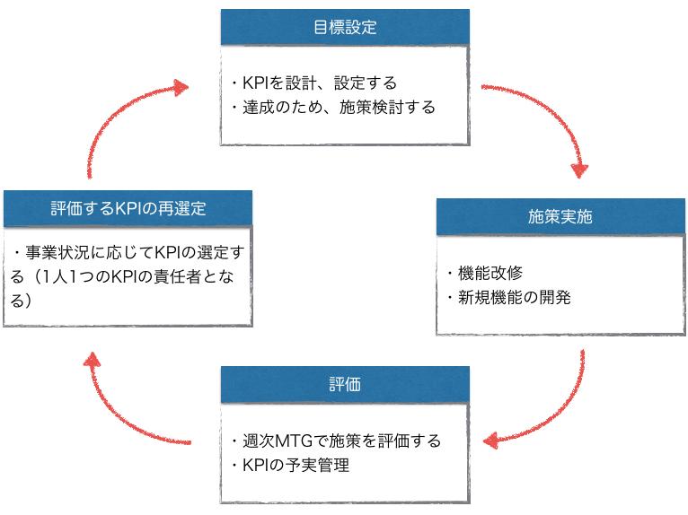 大臣制度のサイクル