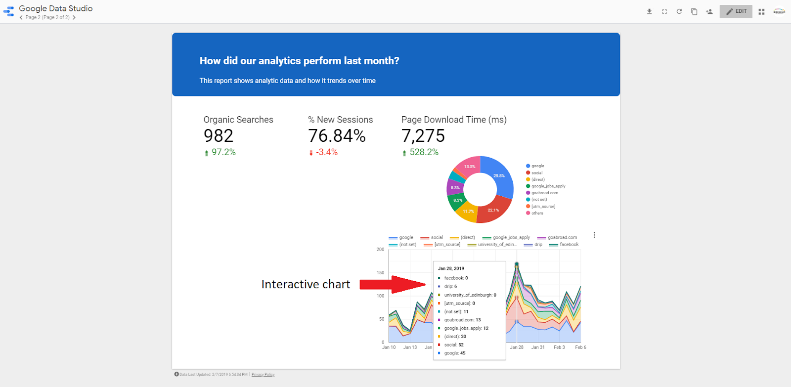 The Ultimate Charts & Graphs Guide for Google Data Studio
