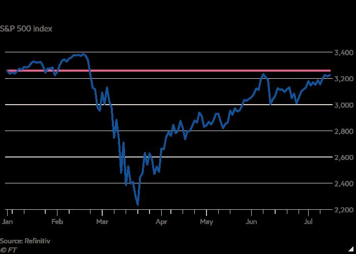Precio del Índice S&P 500 durante la primera mitad del año 2020.